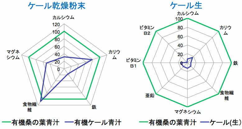 桑とケールの含有有効成分の比較グラフ