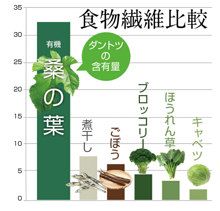 桑 の 葉 茶 効能